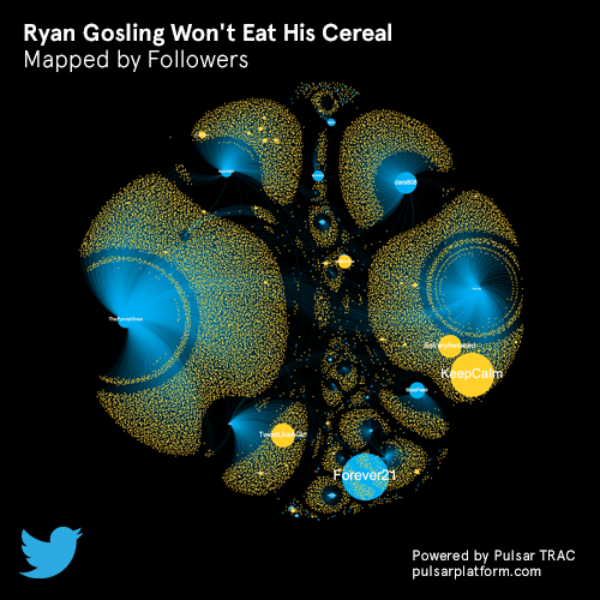 How videos go viral on Twitter - Ryan Gosling Won't Eat His Cereal