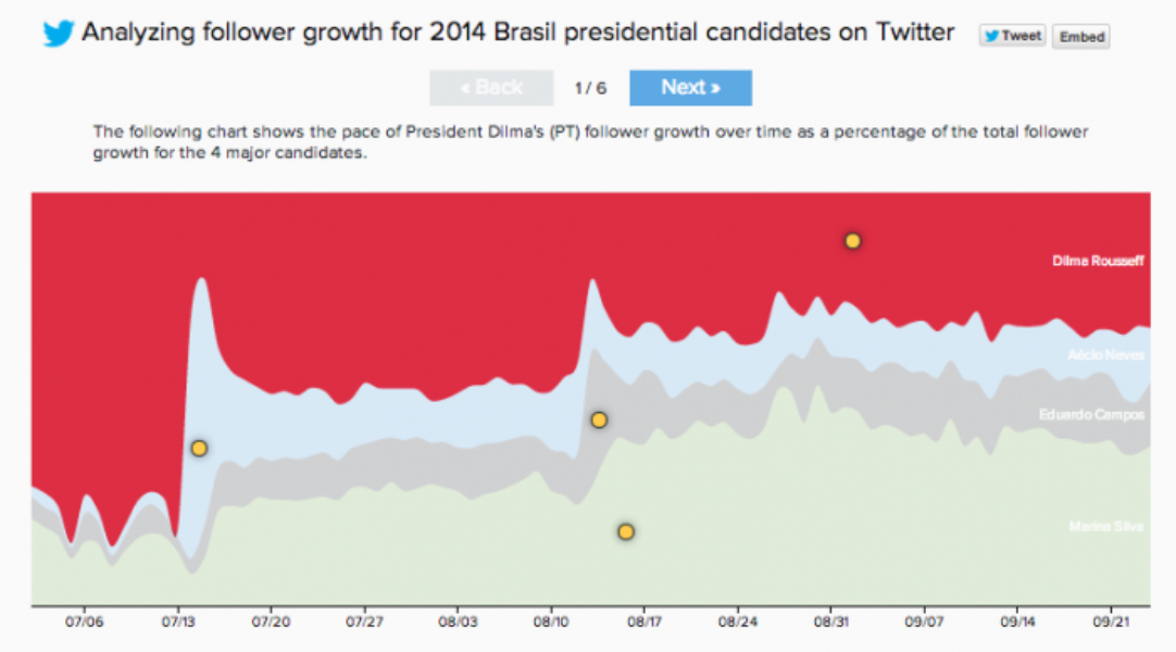 How voters engaged on Twitter with top presidential candidates in Brazil