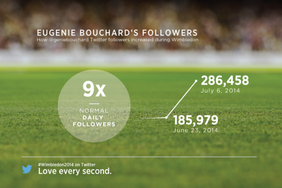 How Wimbledon took Twitter by storm