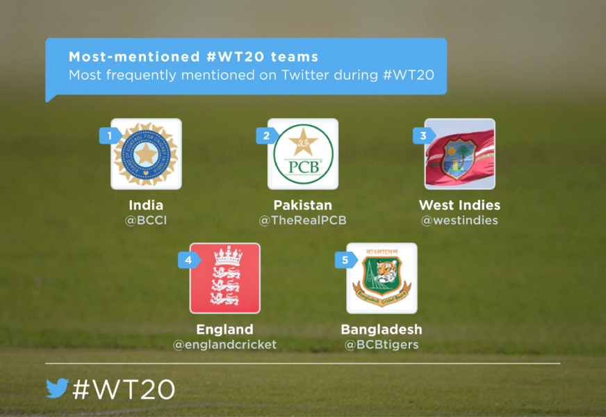 How #WT20 played out across the world