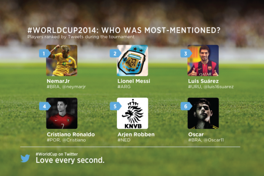 Insights into the #WorldCup conversation on Twitter