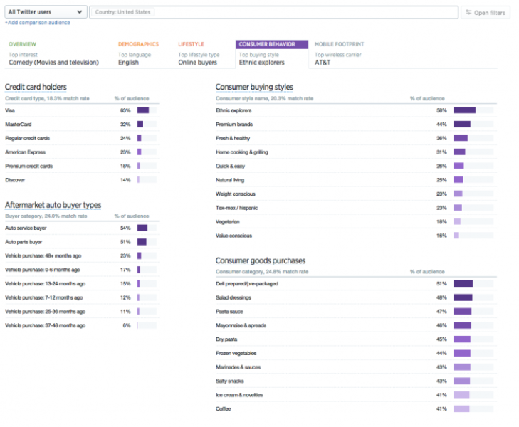 Introducing audience insights