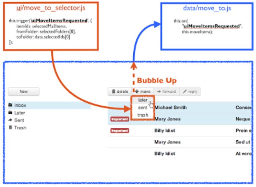 Introducing Flight: a web application framework