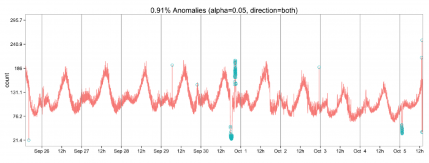 Introducing practical and robust anomaly detection in a time series