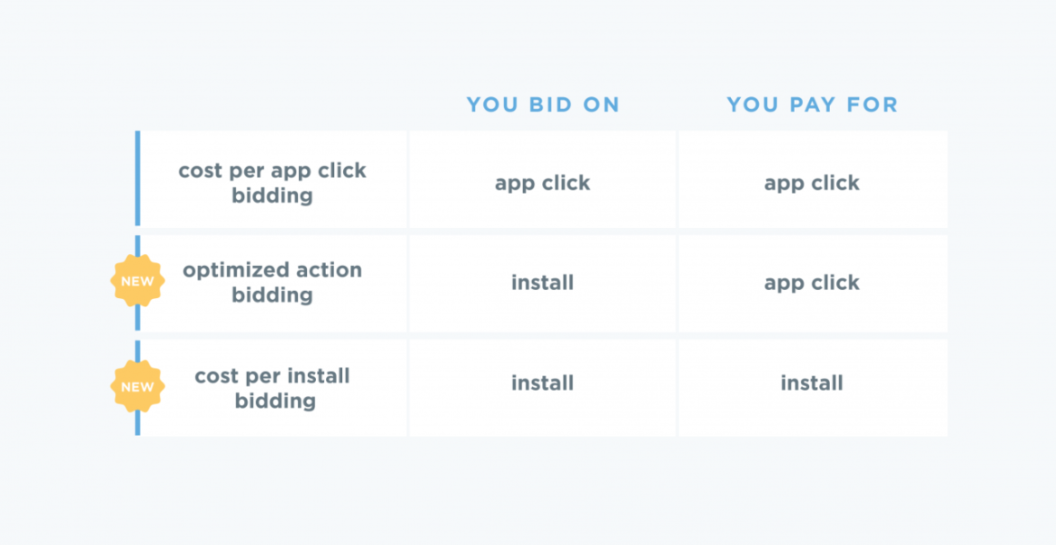 Introducing two new ways to buy mobile app install ads with Twitter