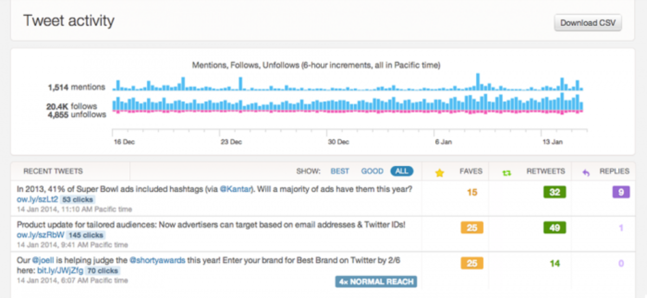 Introduzindo analytics de Twitter Cards