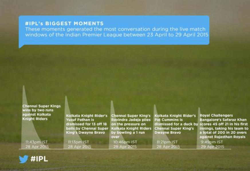 IPL season 8 off to a scorcher on Twitter