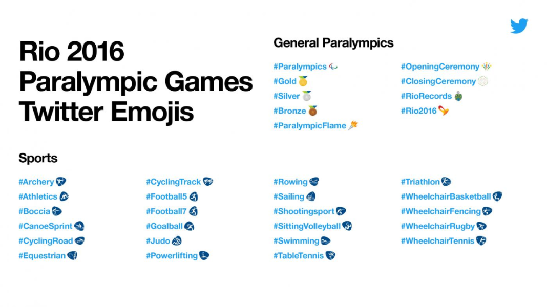 Join the Paralympics conversation on Twitter with hashtags and emojis