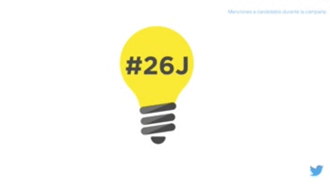 La campaña electoral del #26J en Twitter y Periscope