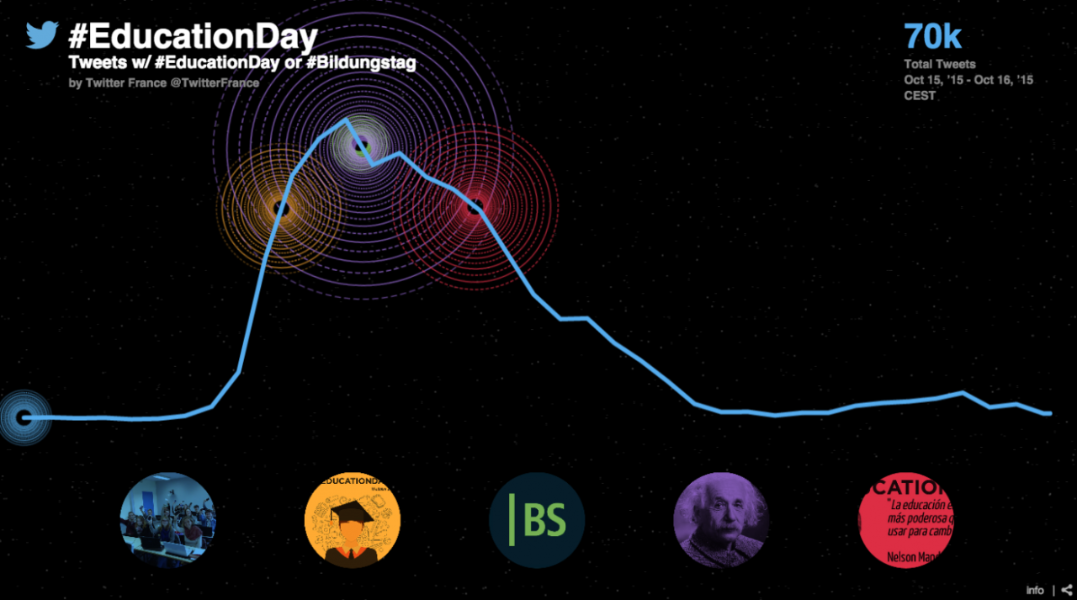 La educación, protagonista en Twitter con #EducationDay