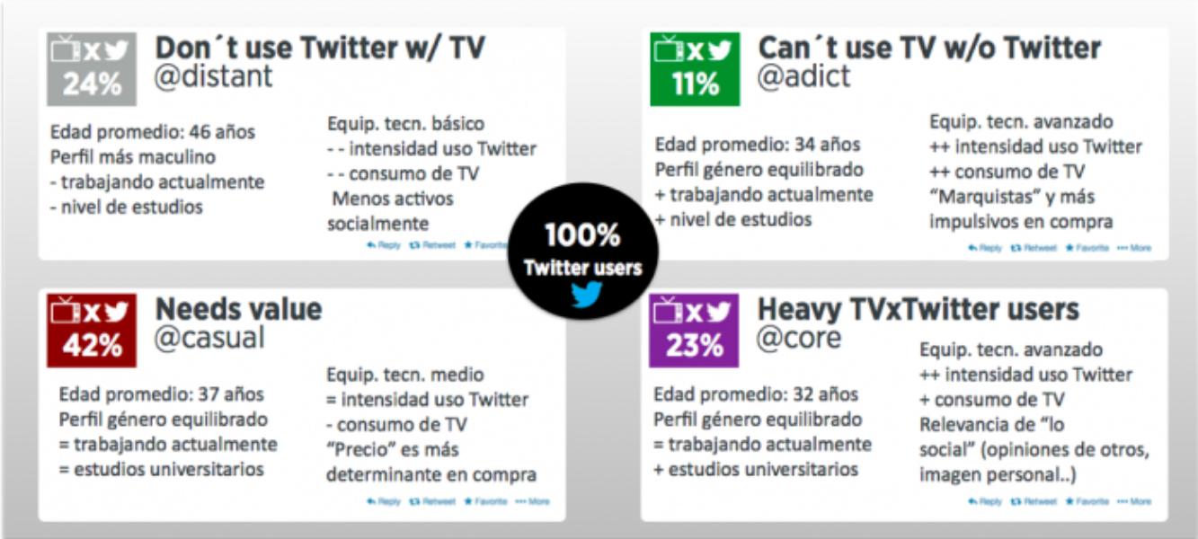 La televisión encuentra en Twitter a su media naranja