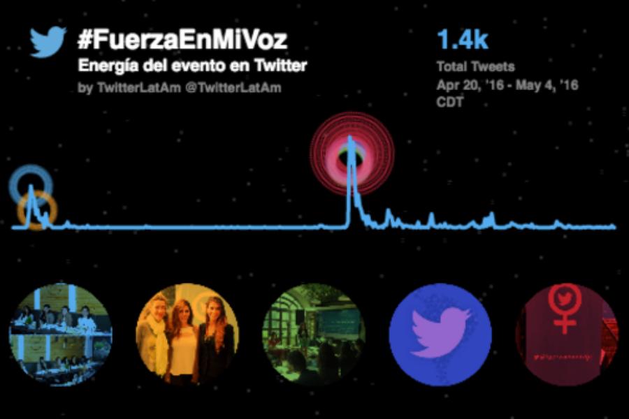 Las mujeres en Bogotá y Ciudad de México se unieron a #fuerzaenmivoz