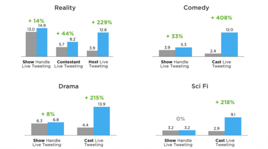 Lift Tweet volume and build a social audience for your TV show with live-Tweeting