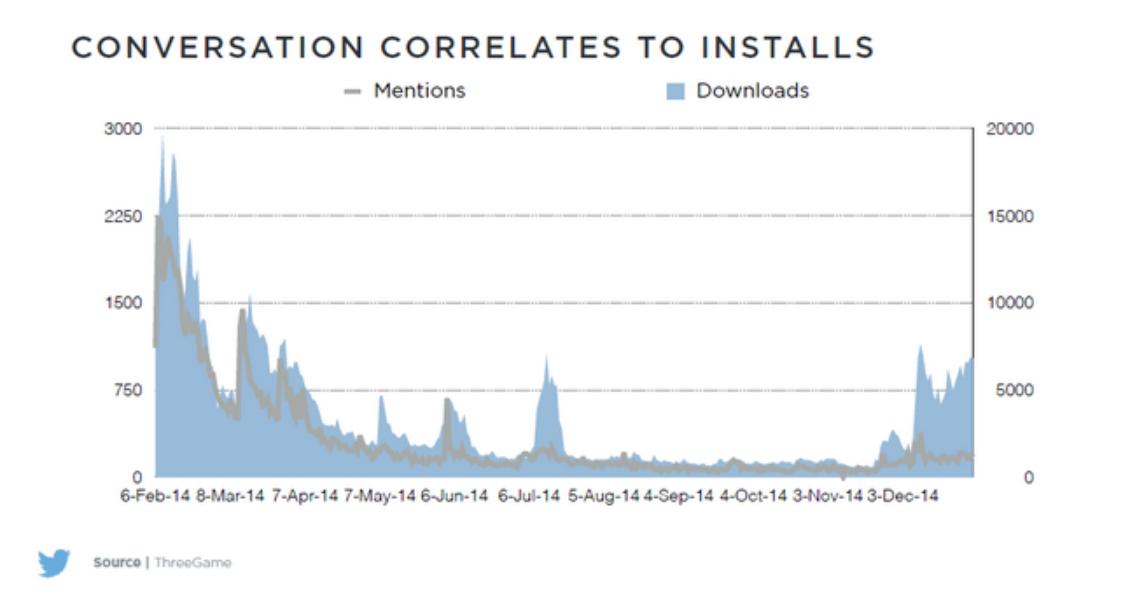 Los usuarios de Twitter descargan más aplicaciones móviles que la media