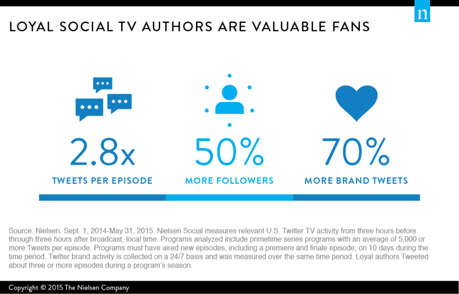Loyal social TV authors are valuable fans