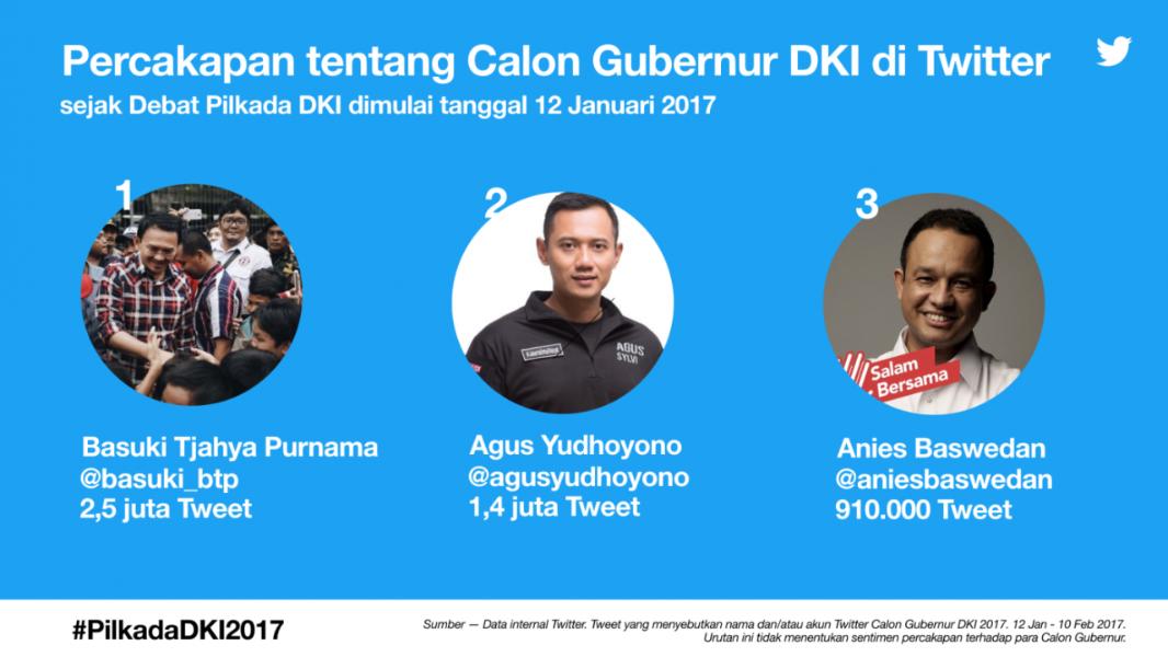 Maraknya Twitter selama #DebatFinalDKI