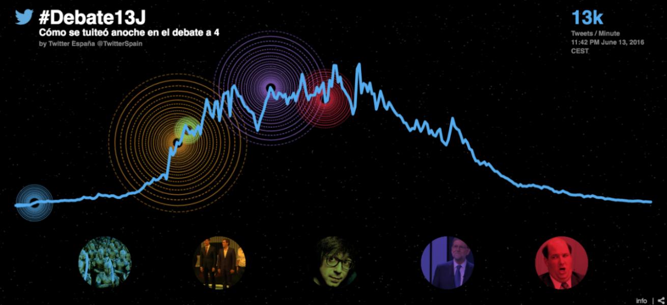 Más de 1,8 millones de Tweets sobre el #Debate13J