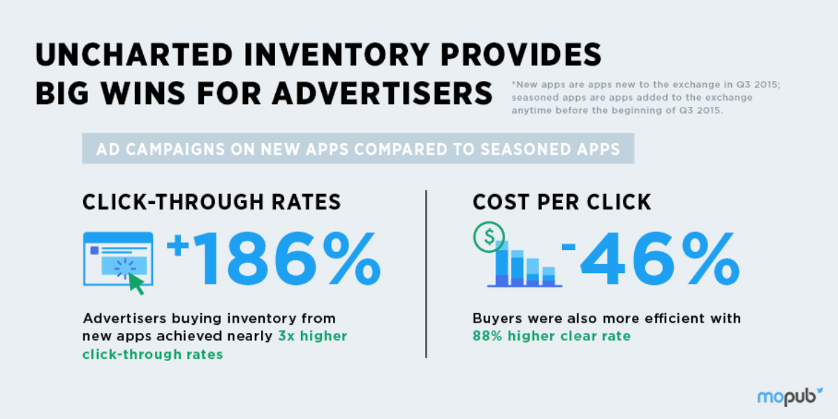 Mobile Programmatic Trends Report: The uncharted inventory opportunity