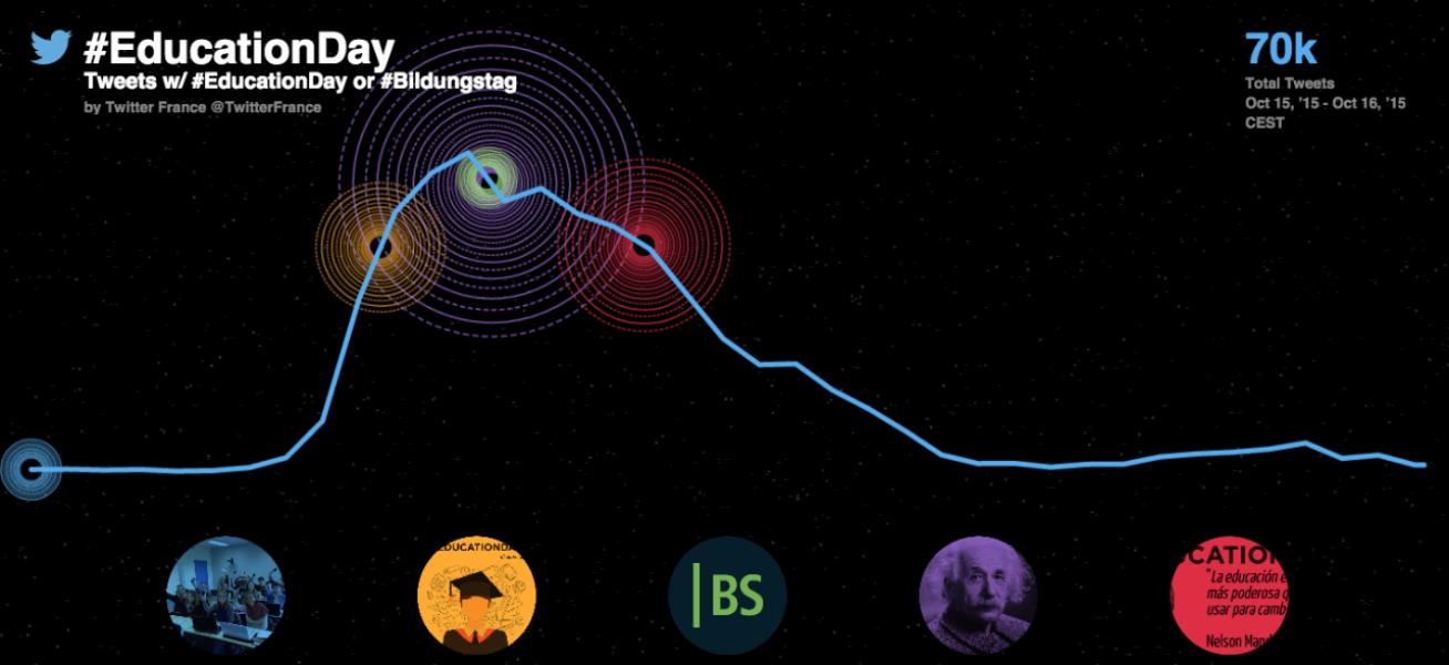 Mobilisation massive des acteurs de l'enseignement supérieur sur Twitter pour #EducationDay