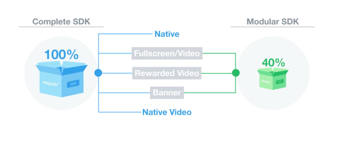 MoPub SDKが様々な広告フォーマットに合わせてカスタマイズ可能に