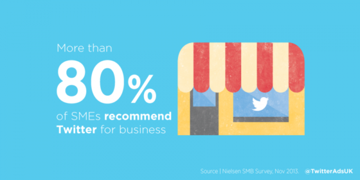 More than 80% of SMEs recommend Twitter for business