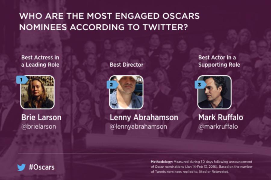 Most Engaged Oscar Nominees, According to Twitter