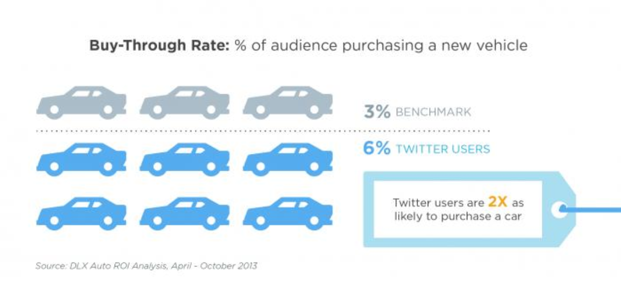 New offline sales impact offering: measure vehicle sales from Promoted Tweets