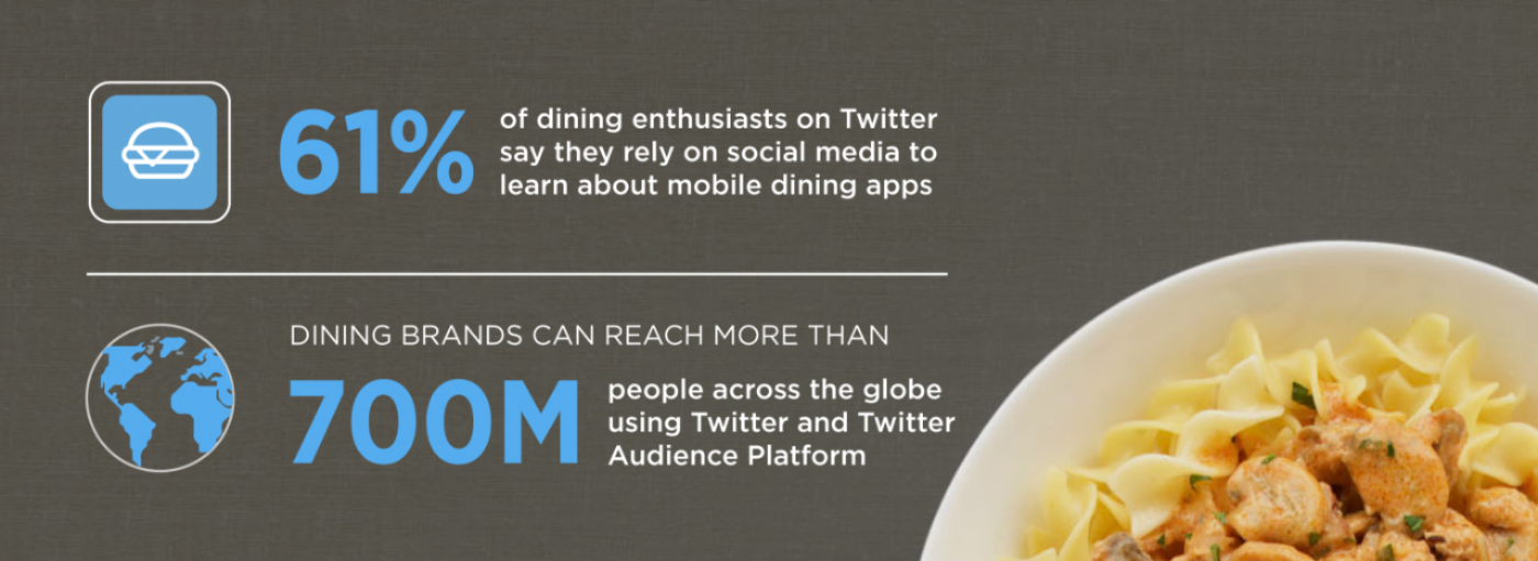 New research: how Twitter users consume mobile dining apps