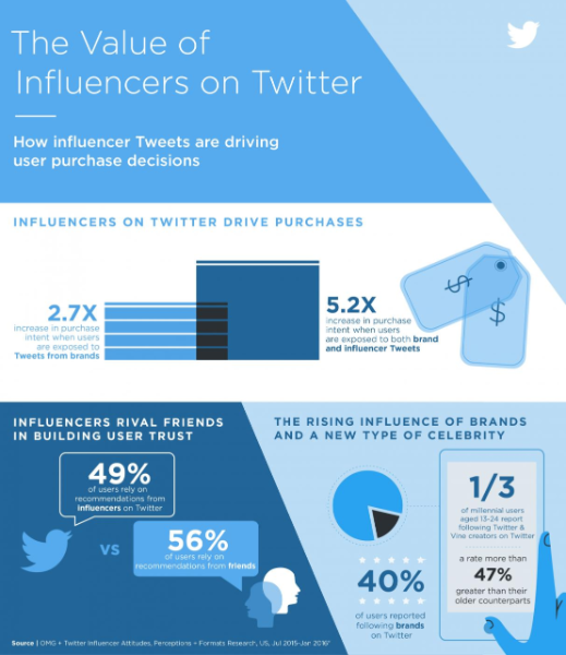New research: The value of influencers on Twitter