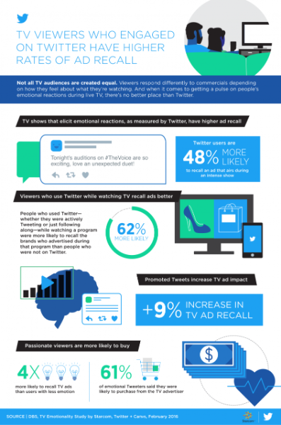 New research: TV viewers who engage on Twitter have higher rates of ad recall