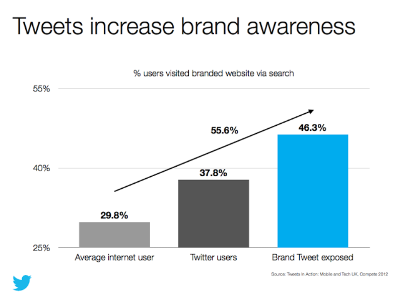 New study: How Tweets influence mobile and tech shoppers in the UK