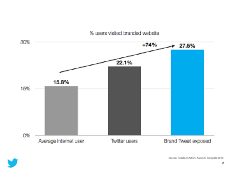 New UK study: Tweets influence brand consideration and offline actions by prospective car-buyers