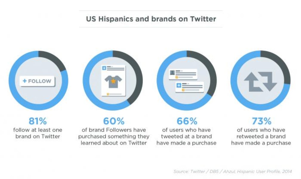 Now available: Hispanic TV conversation targeting