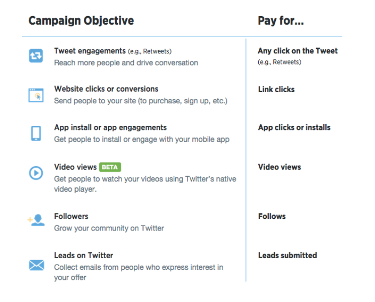 Now globally available: objective-based campaigns, reports and pricing