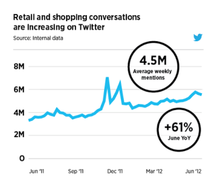 NRF Annual Convention: Four tips for small retailers on Twitter