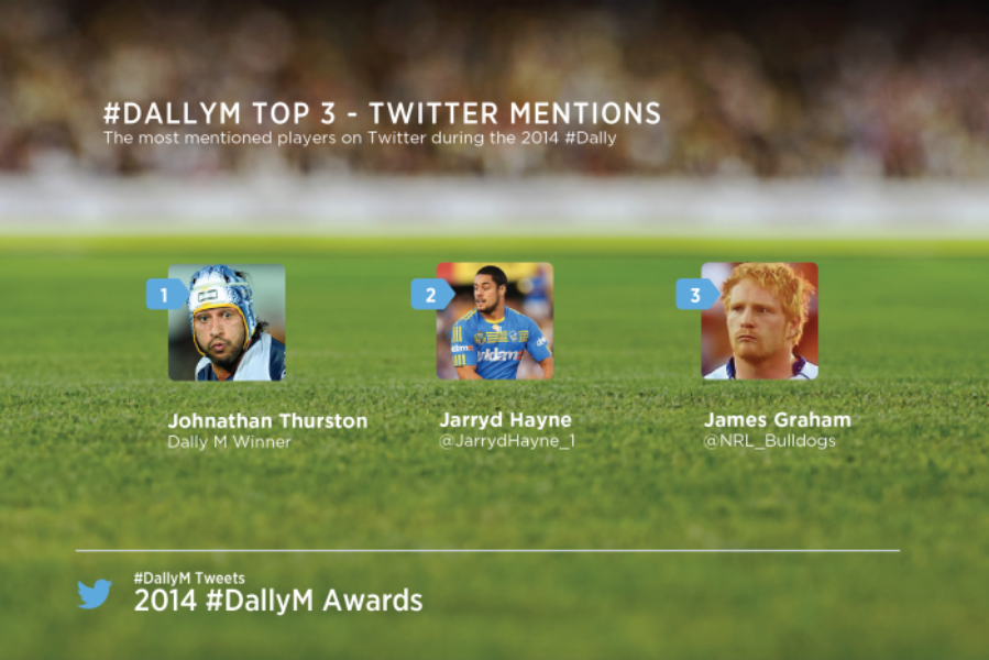 NRL's finest tie one on with Twitter at the Dally M awards