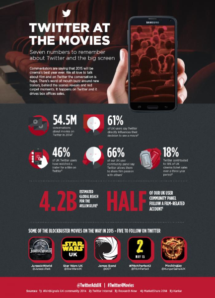 On #FiftyShades day how Twitter drives movie conversation and ticket sales