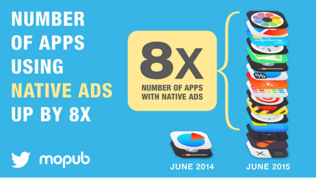 On the MoPub Marketplace, native ads inventory grows 8X