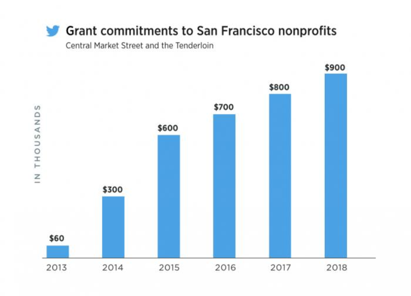 Our commitment to San Francisco