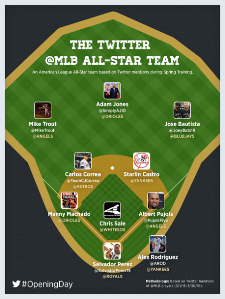 Play ball with @MLB this season on Twitter