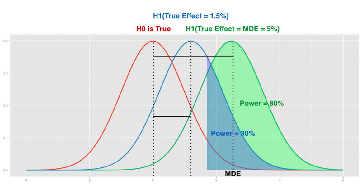 Power, minimal detectable effect, and bucket size estimation in A/B tests