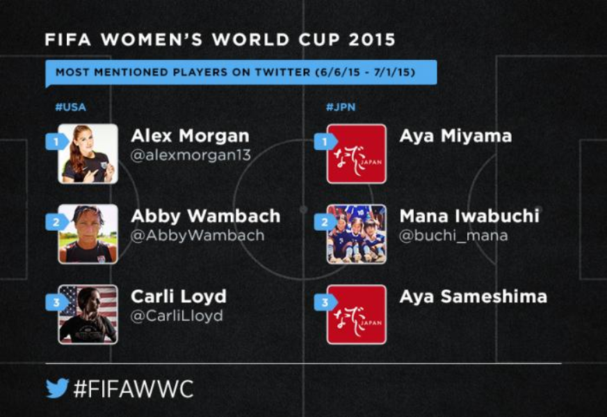 Preview: #USA vs. #JPN in the #FIFAWWC final