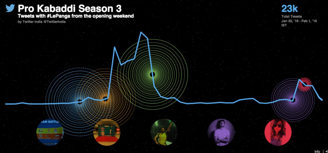 Pro Kabaddi season three starts with a dash on Twitter