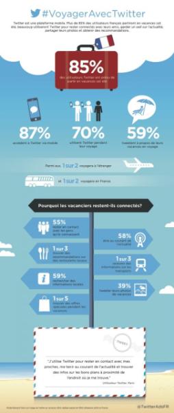 Profitez de vos vacances avec Twitter