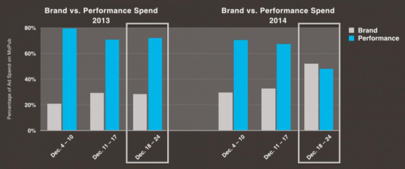 Q4 Marketplace Report: premium brand spend comes to mobile programmatic