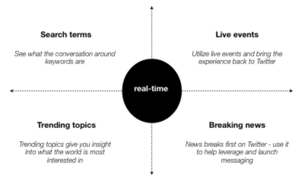 Real-time intent on Twitter