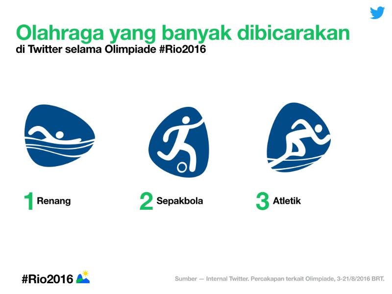 Rekap Data Twitter untuk Olimpiade #Rio2016