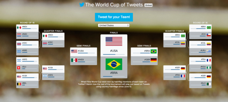 Resumen de la Fase de Grupos del #WorldCup en Twitter