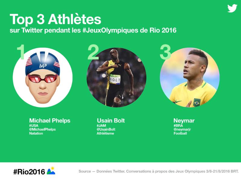 Retour sur #Rio2016 en chiffres et en Tweets