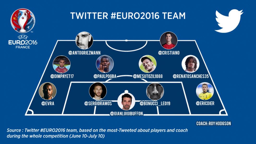 Revivez les meilleurs moments de l'#EURO2016 sur Twitter